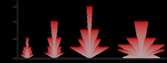 Die Abbildung zeigt die von den verschiedenen IR-LED-Leuchten erreichten Entfernungen und das ungefähre Sichtfeld. Die AXIS T90B40 IR-LED verfügt über zwei LEDs. Je nach dem benötigten Beleuchtungswinkel, einem kleinen Winkel (1) oder einem Weitwinkel (2), erreicht die AXIS T90B40 unterschiedliche Entfernungen.