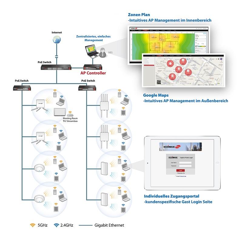 Zentrale WLAN Steuerung - Anwendungsbeispiel